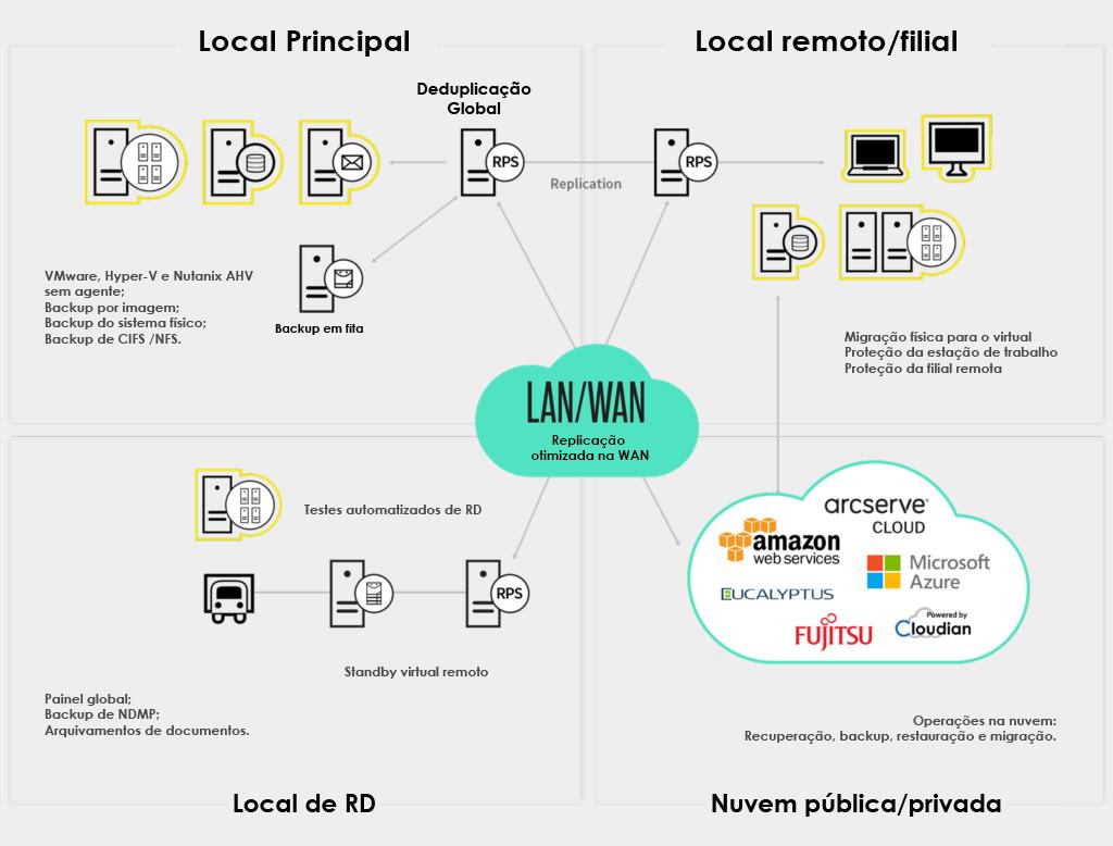 LAN/WAN